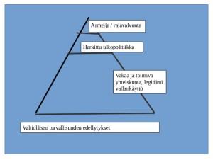 turvallisuuspyramidi
